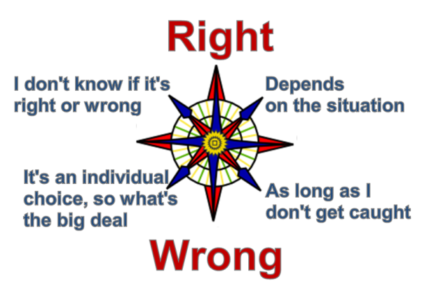 Moral-Compass-Decisions